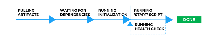 Application-Deployment-Workflow