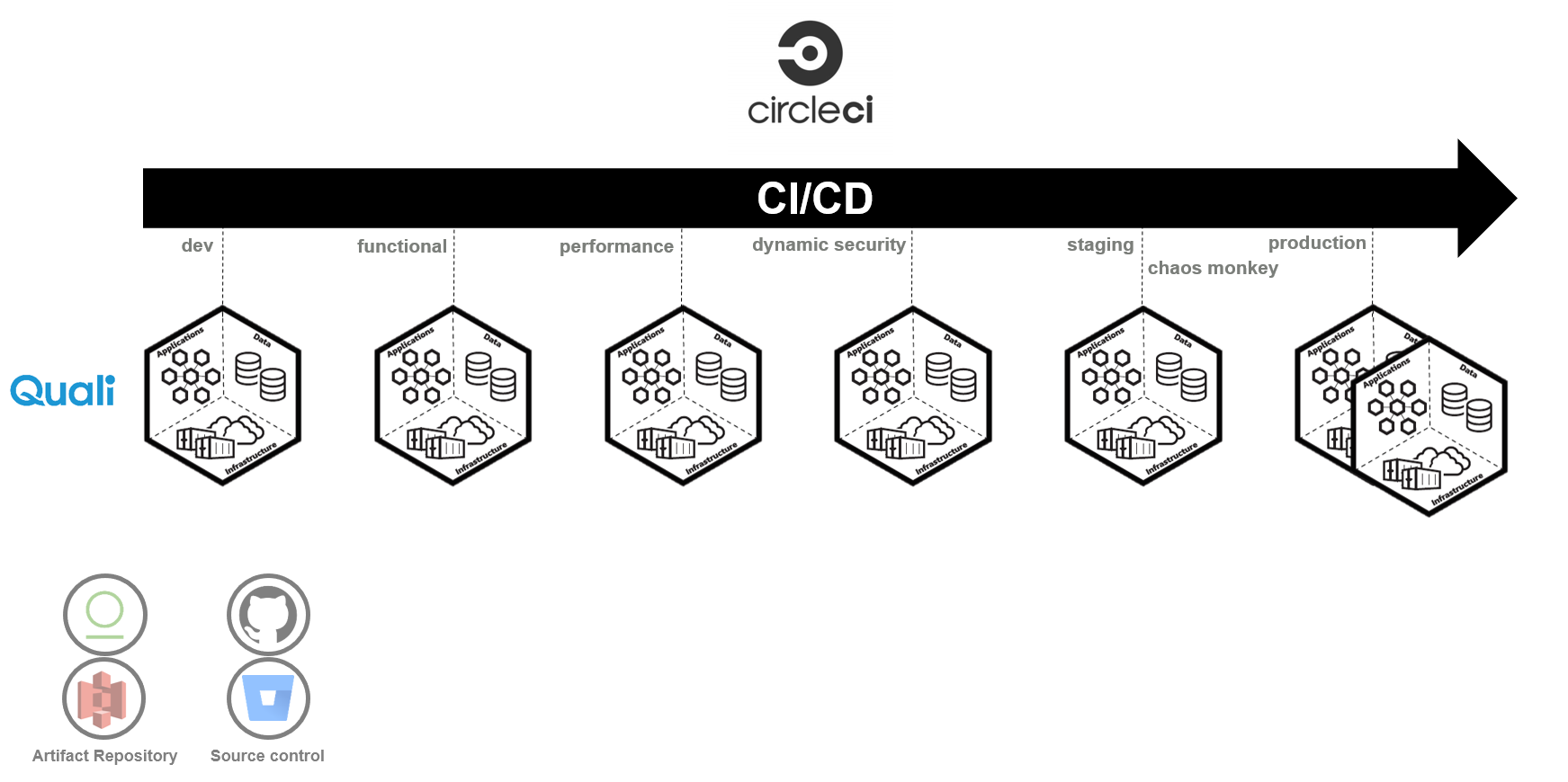 Environment Automation and CICD with CircleCI and Quali