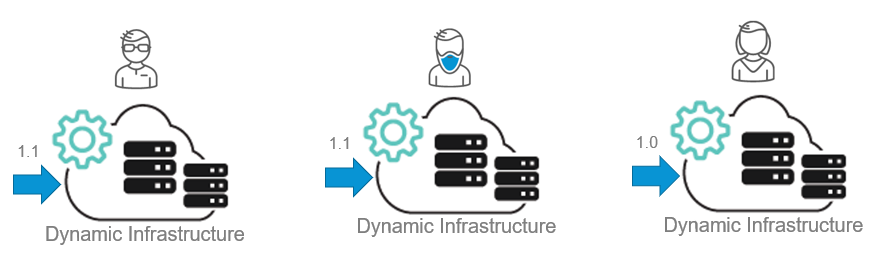 Give each team self-service dynamic staging environments
