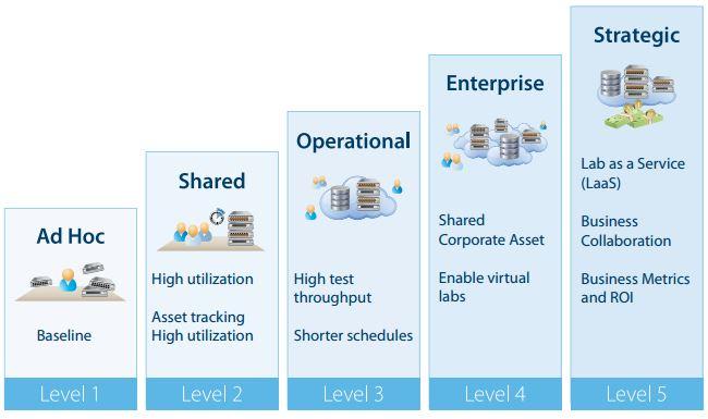 Lab_Maturity_Model