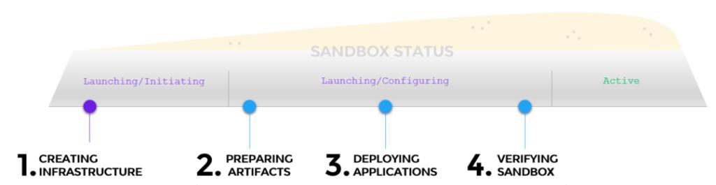 Sandbox-Deployment-Workflow-1024x265