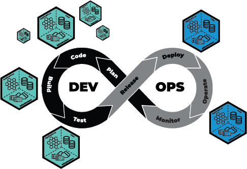 Environment as a Service provides on-demand access to environments throughout the DevOps lifecycle